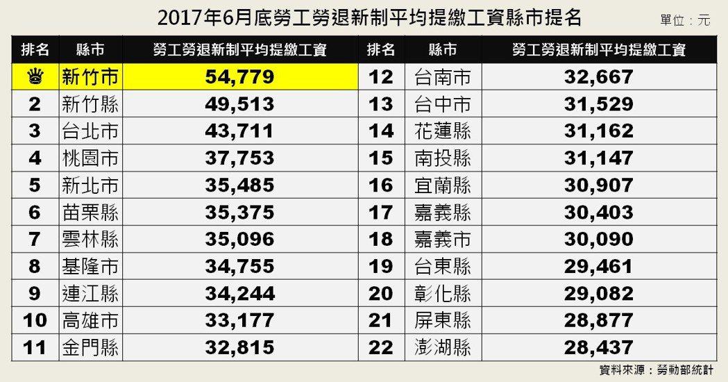 彰化薪資在2017年排行全台倒數第三 但當地房價卻高得嚇人 圖片來源/勞動部