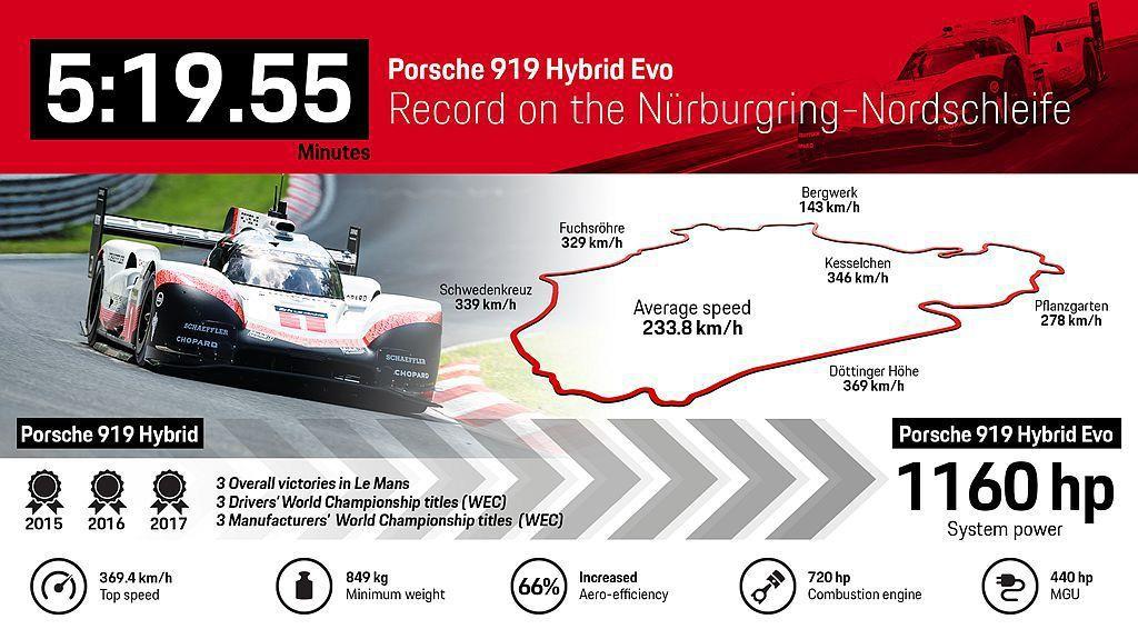 除寫下打破奧地利Spa-Francorchamps賽道F1賽車排位賽紀錄外,Porsche 919 Hybrid Evo現在更是紐柏林北環賽道非量產車最速紀錄保持者。 圖/Porsche提供