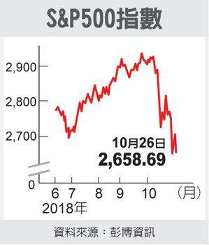 S&P500指數 圖/經濟日報提供