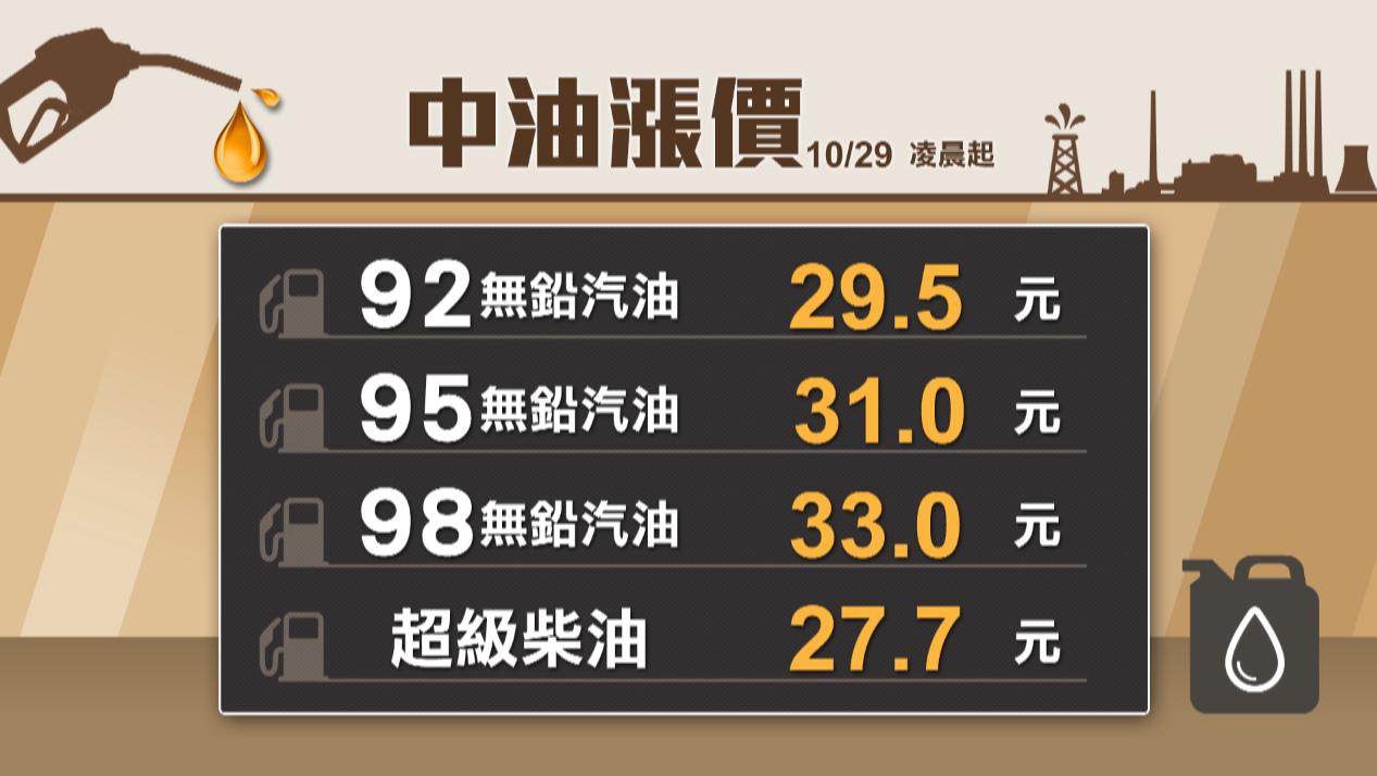 國際油價整體走跌,台灣中油公司宣布,自29日凌晨零時起各式汽、柴油價格每公升調降...