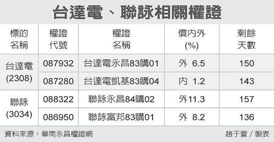 台達電、聯詠相關權證 圖/經濟日報提供