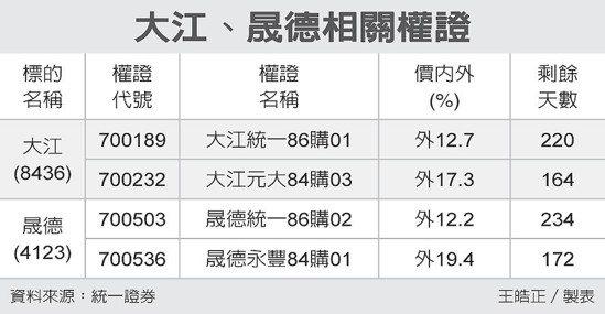 大江、晟德相關權證 圖/經濟日報提供