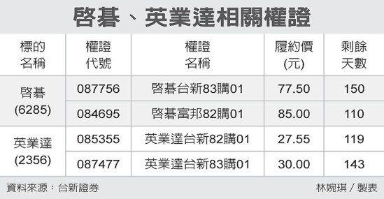 啟碁、英業達相關權證 圖/經濟日報提供