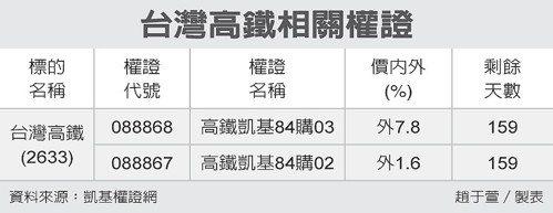 台灣高鐵相關權證 台灣高鐵相關權證