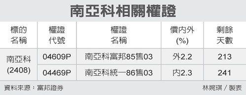 南亞科相關權證 圖/經濟日報提供