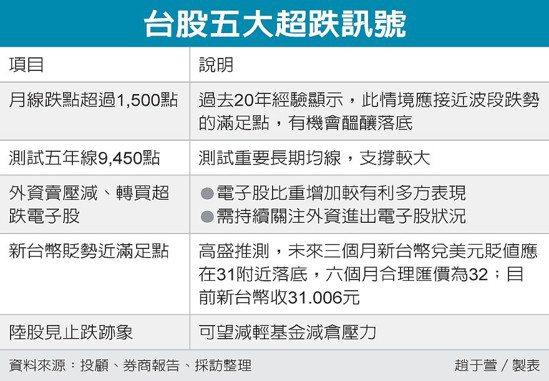 台股五大超跌訊號 圖/經濟日報提供