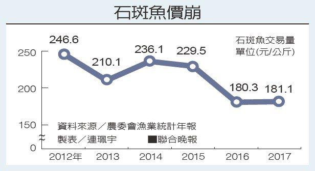石斑魚價崩。 製表/連珮宇、資料來源/農委會漁業統計年報