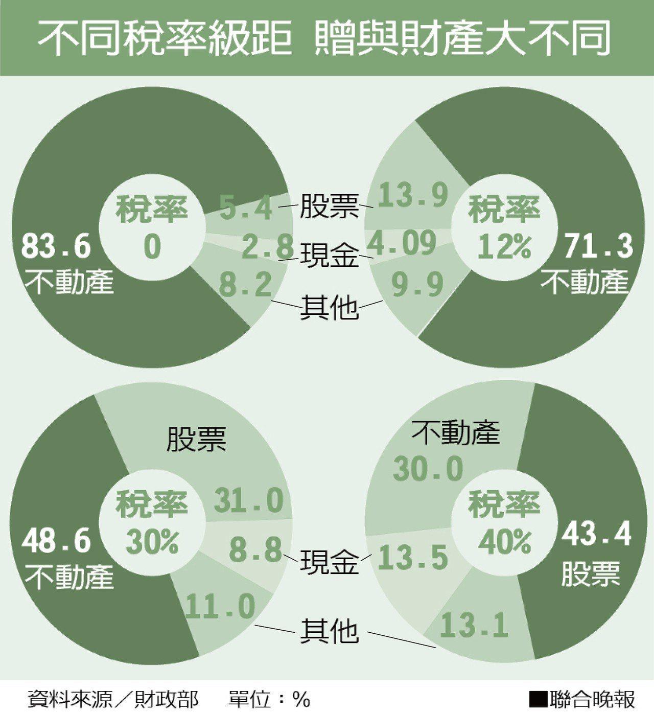 單位:% 資料來源/財政部 ■聯合晚報