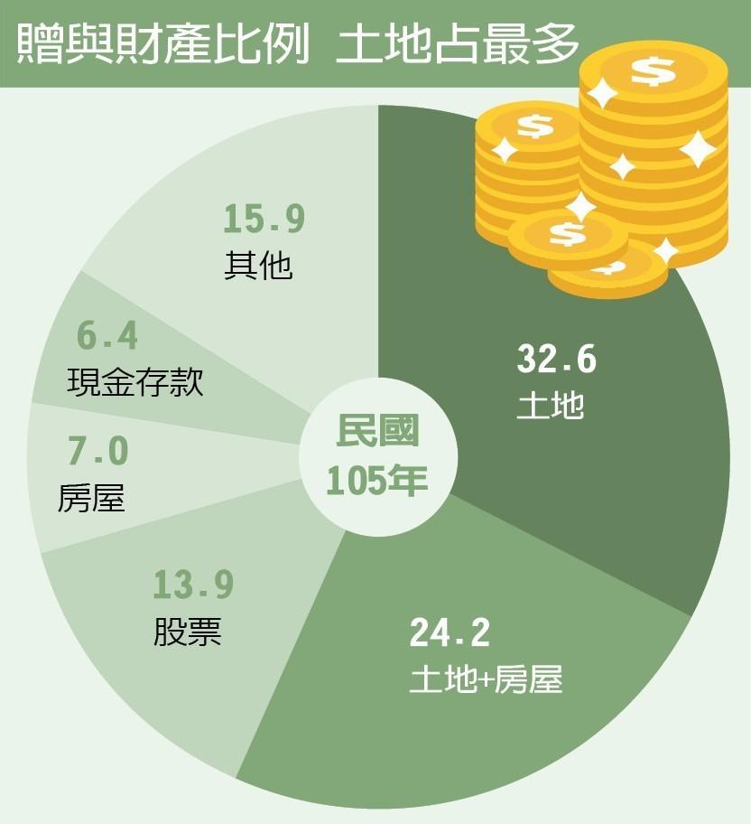 資料來源/財政部 ■聯合晚報