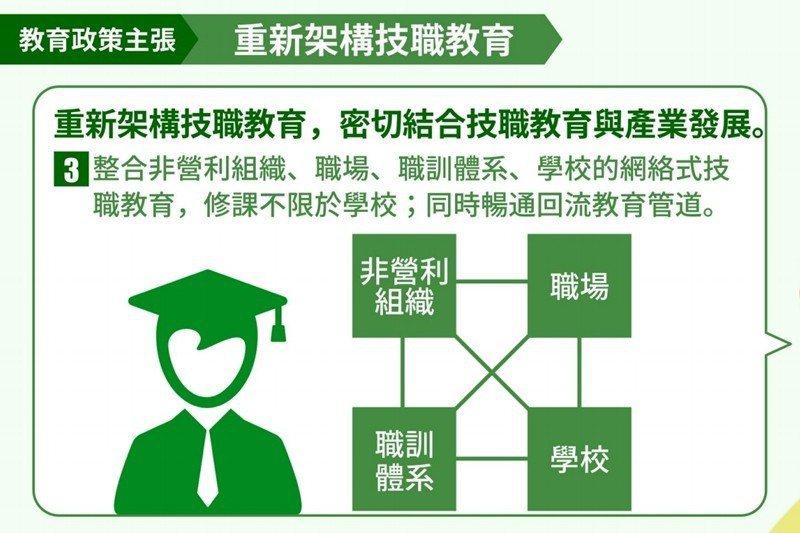 非營利組織角色的參與,也是總統蔡英文教育政見中「重新架構技職教育」具體指出的部分...