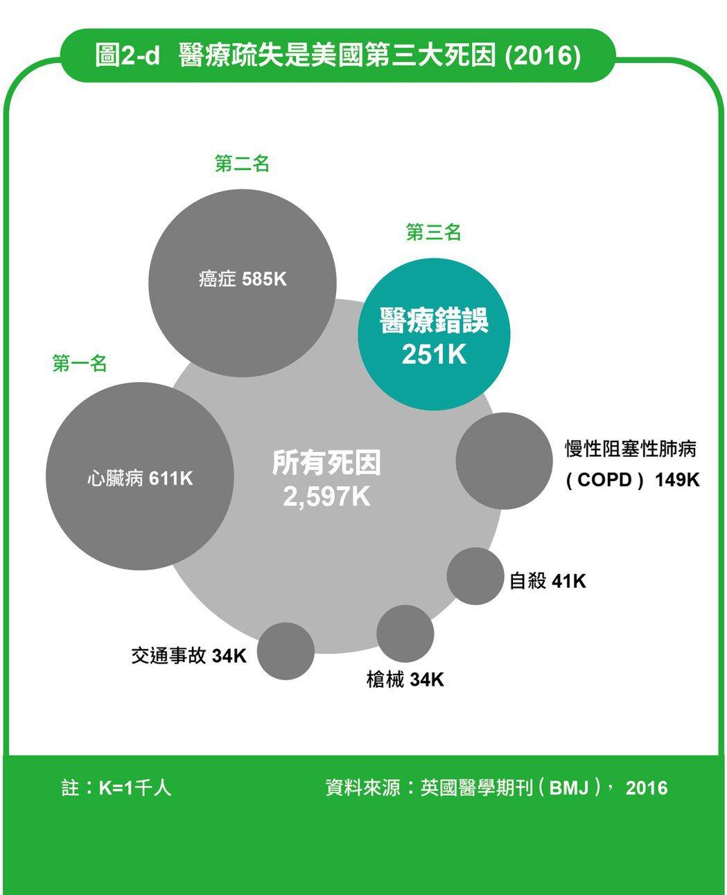 圖/摘自《AI醫療大未來 台灣第一本智慧醫療關鍵報告》