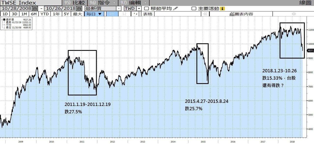 表2:台股金融風暴以來曾兩度陷入空頭。彭博資訊