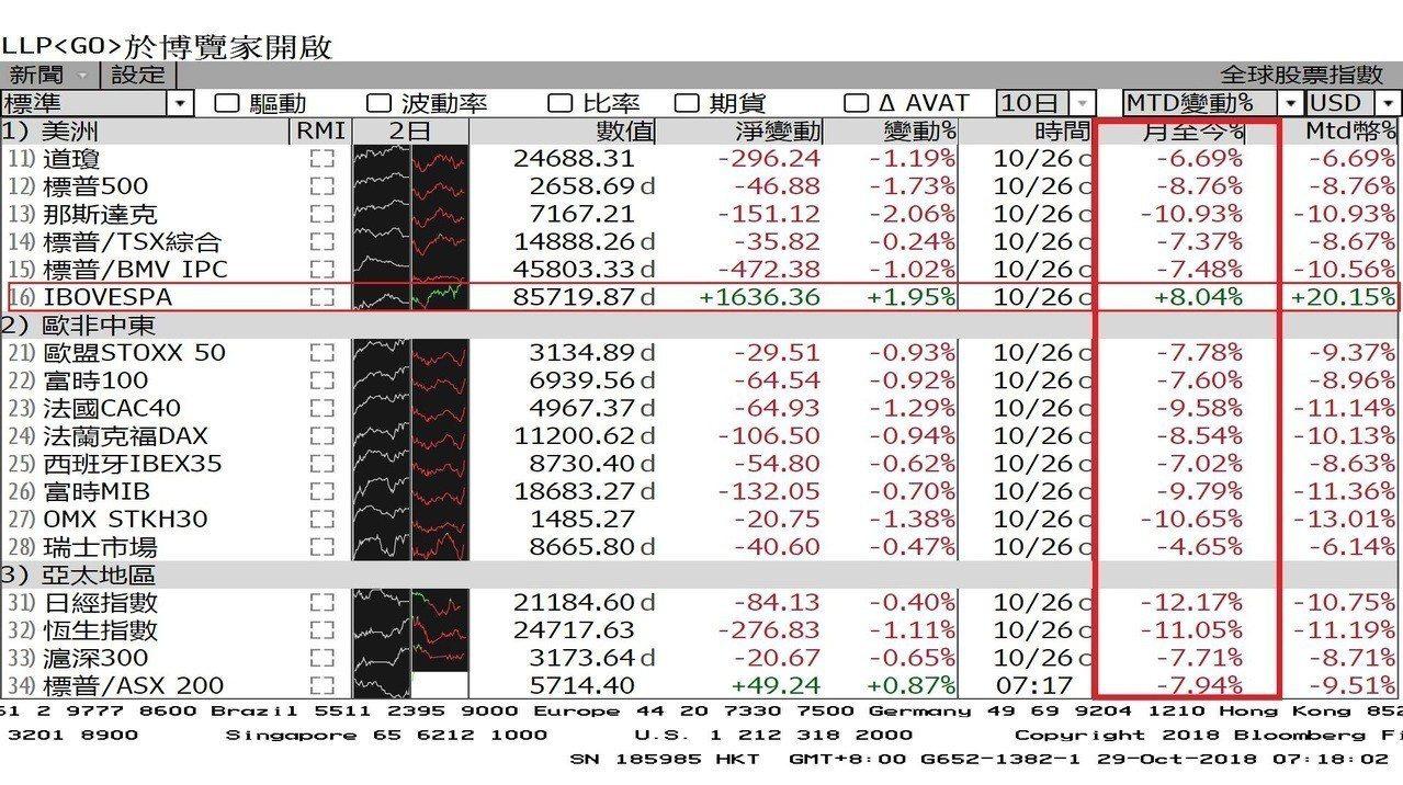 表1:巴西股市本月在全球股市一枝獨秀。圖/擷自彭博