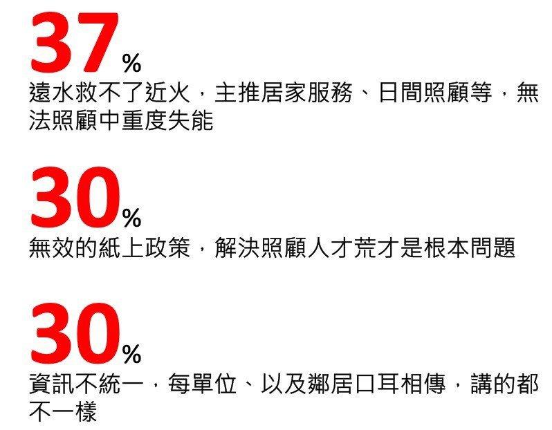 民眾對政府長照資源信心度偏低,37%認為遠水救不了近火。104銀髮/提供