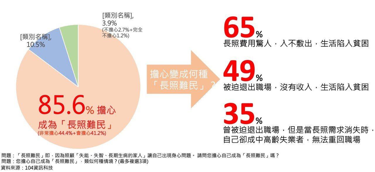 104調查,86%民眾擔心成為長照難民。104銀髮/提供