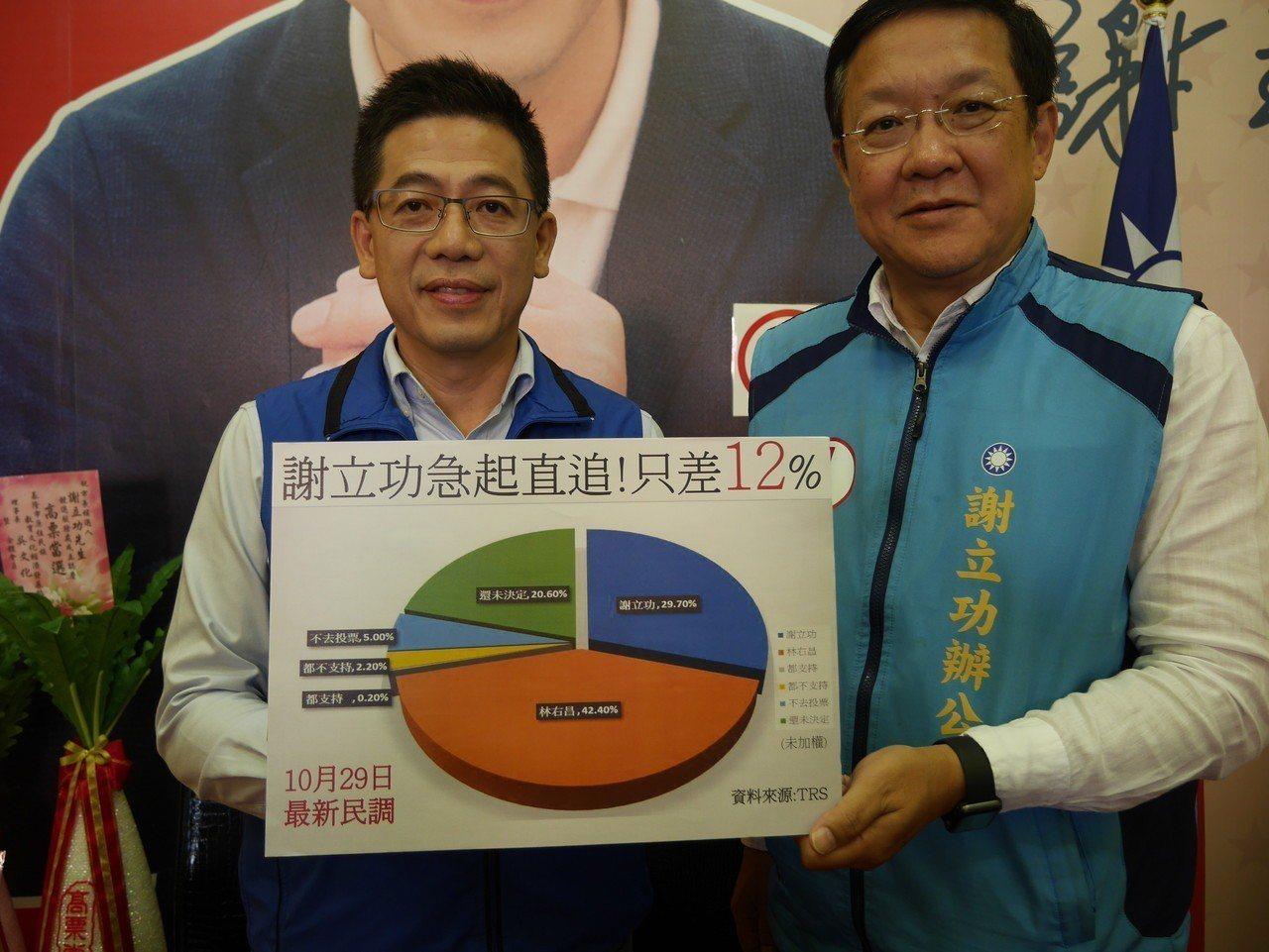 國民黨基隆市長候選人謝立功,中午公布他做的最新民調,林右昌支持度42.4%,謝立...