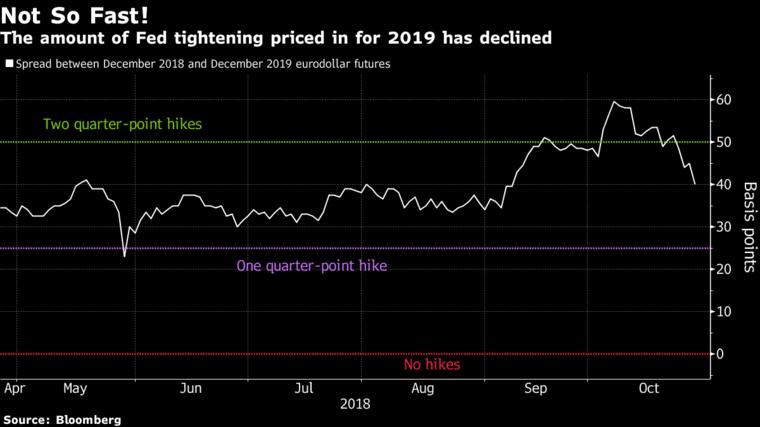 利率期貨市場對2019年利率升幅的預測已經下降(白線)預期2018及20...