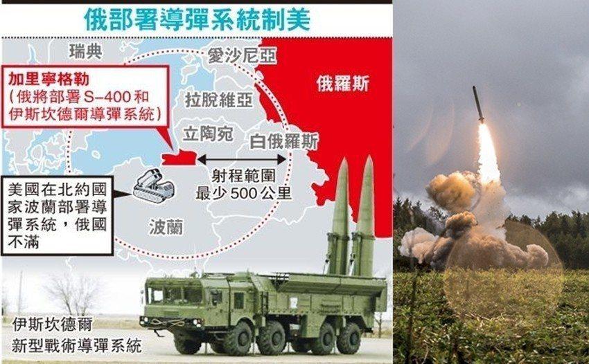 2016年,俄國被發現在加里寧格勒佈署伊斯坎德爾導彈。若其佈署的是9M729,射...
