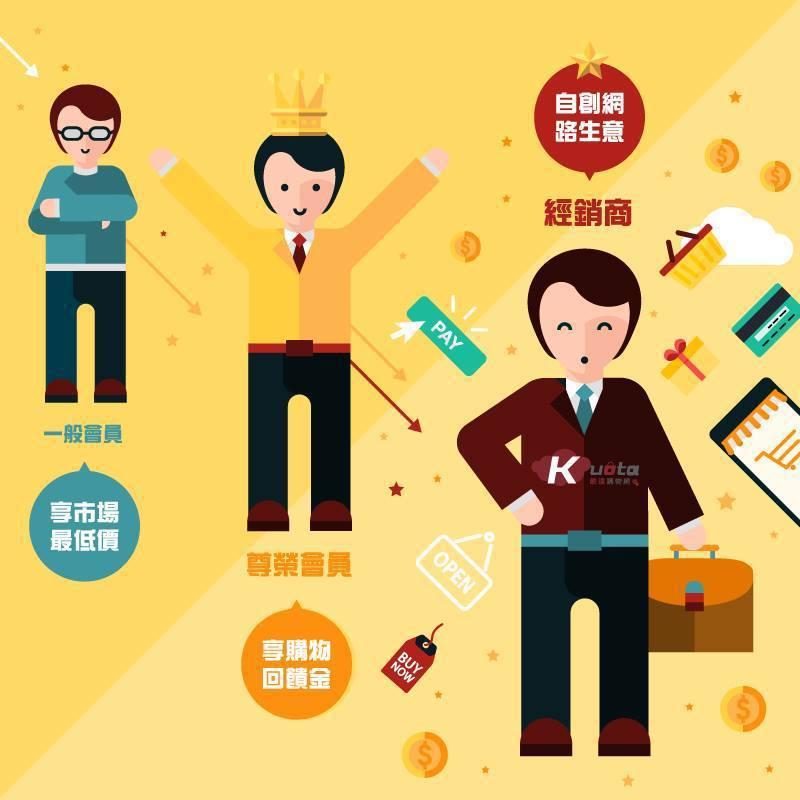 購物會員享回饋 業者 / 提供