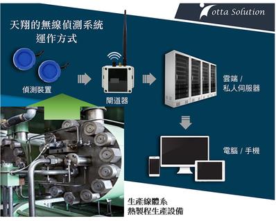 天翔系統整合投入多名軟硬體技術人力研究開發,除取得中華民國新型專利(專利號碼10...