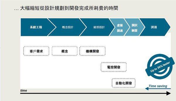 圖1 : 西門子鎖定以「Digital twin」為核心,於虛擬生產環境中協同開...