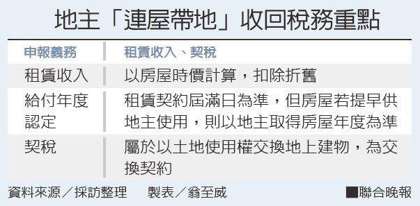地主「連屋帶地」收回稅務重點資料來源/採訪整理 製表/翁至威
