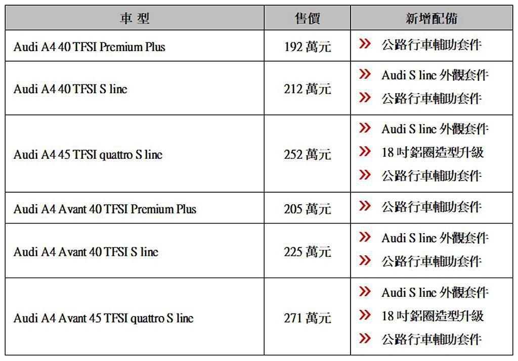 Audi A4/A4 Avant新車型編成與售價。 圖/Audi提供