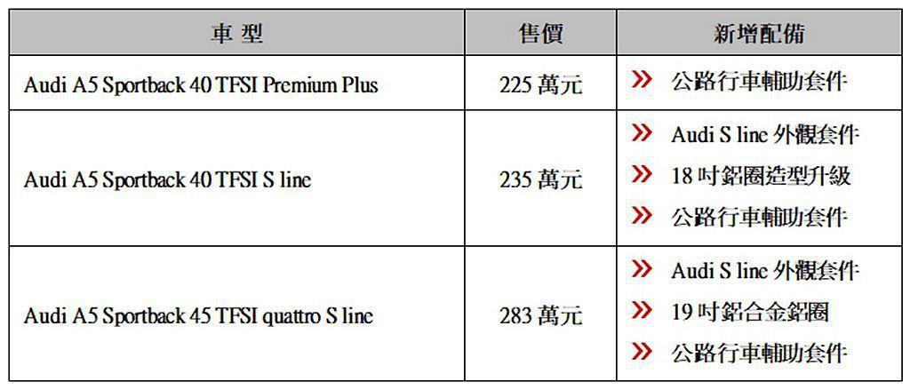 Audi A5 Sportback新車型編成與售價。 圖/Audi提供