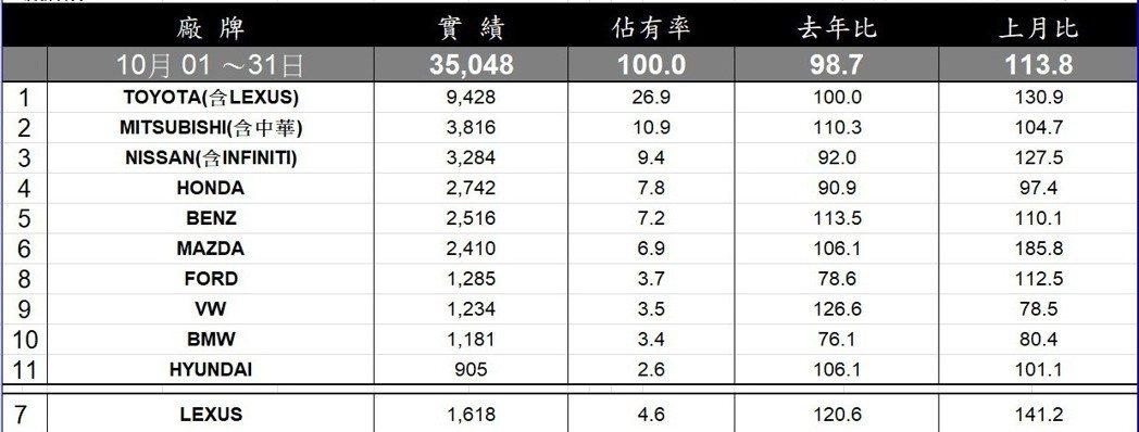 10月台灣汽車品牌銷售排行。