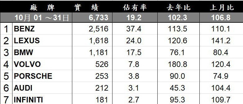10月台灣豪華品牌銷售排行。