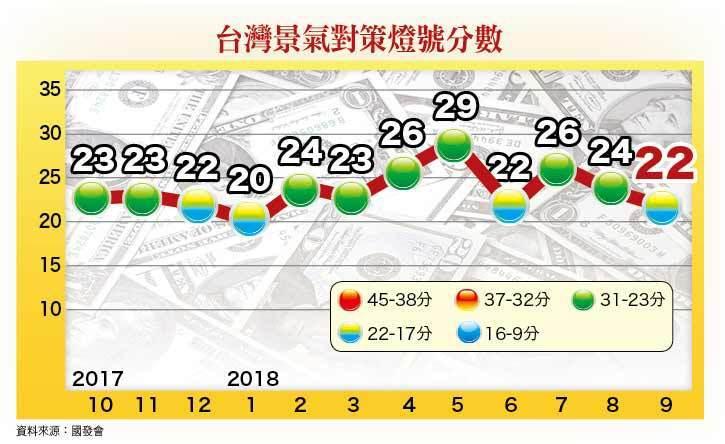台灣景氣對策燈號分數