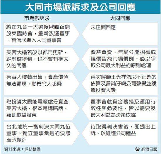 大同市場派訴求及公司回應 圖/經濟日報提供