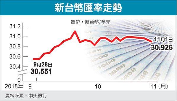 新台幣匯率走勢 圖/經濟日報提供