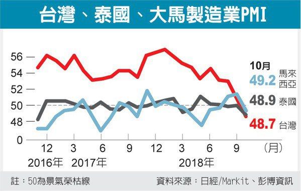 台灣、泰國、大馬製造業PMI 圖/經濟日報提供