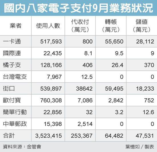 國內八家電子支付9月業務狀況 圖/經濟日報提供