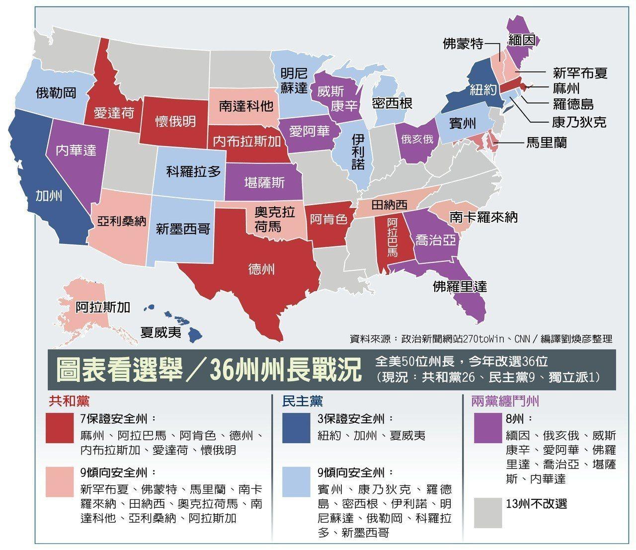 美期中選舉,36州改選州長,13州影響兩黨版圖。圖/世界日報製