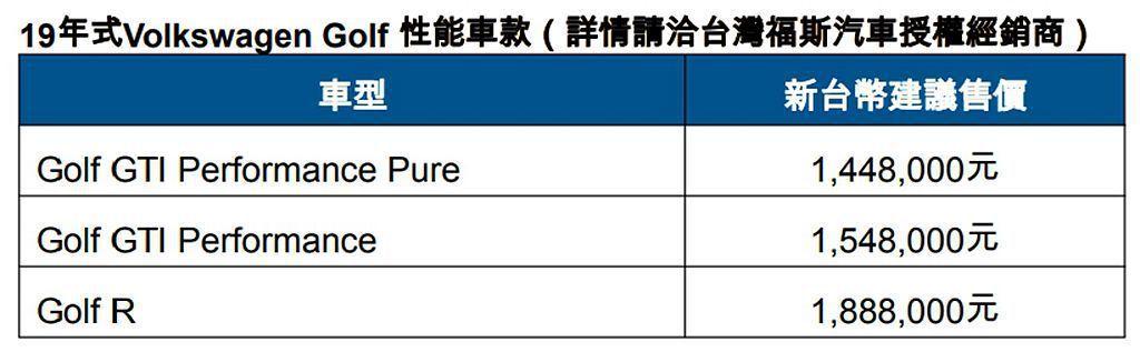 新年式福斯Golf GTI車型/Golf R台灣售價一覽。 圖/Volkswag...