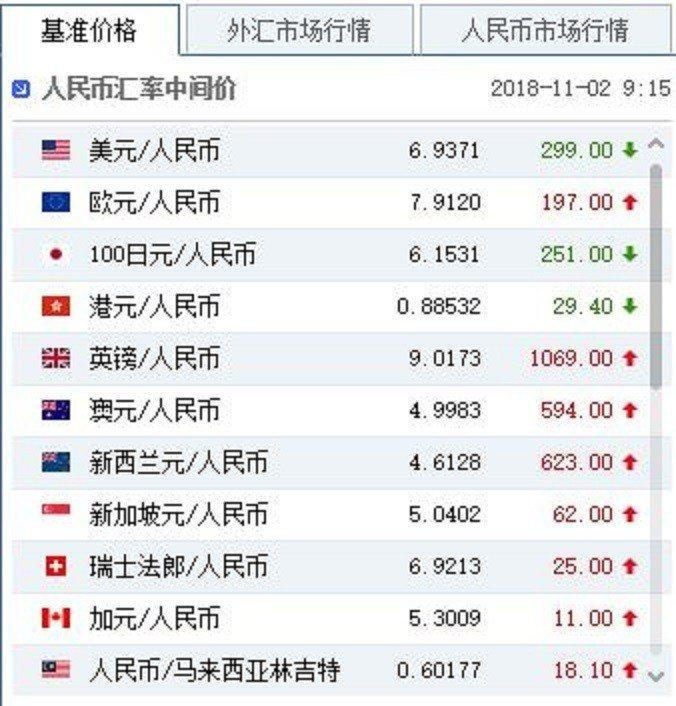 2日人民幣兌中間價。中國貨幣網截圖