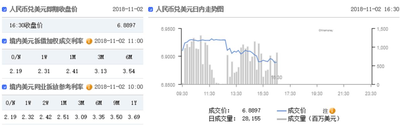 人民幣兌美元2日下午官方收盤價。中國貨幣網截圖
