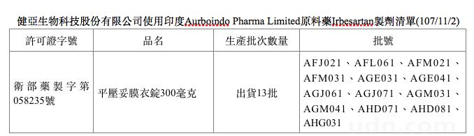 目前清查國內的藥證,僅有健亞生物科技股份有限公司之「平壓妥膜衣錠300毫克(衛部...