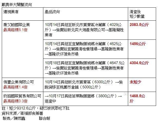 食藥署追查問題大閘蟹流向。資料來源/食藥署製表/記者陳雨鑫
