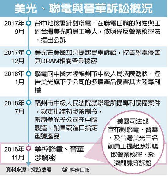 美光、聯電與晉華訴訟概況 圖/經濟日報提供