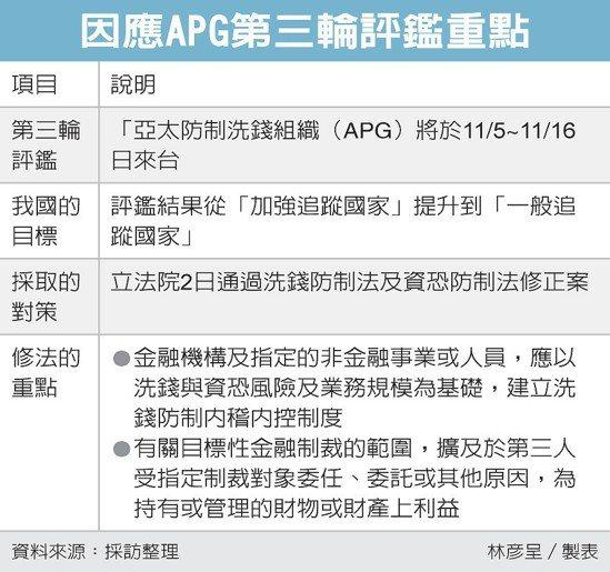 因應APG第三輪評鑑重點 圖/經濟日報提供