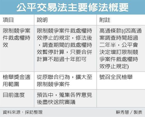 公平交易法主要修法概要 圖/經濟日報提供