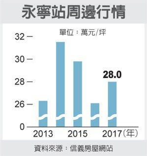 永寧站周邊行情 圖/經濟日報提供