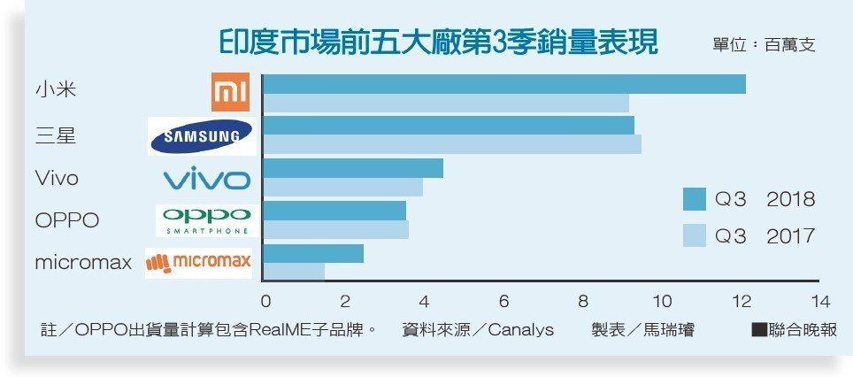 印度市場前五大廠第3季銷量表現資料來源/Canalys 製表/馬瑞璿