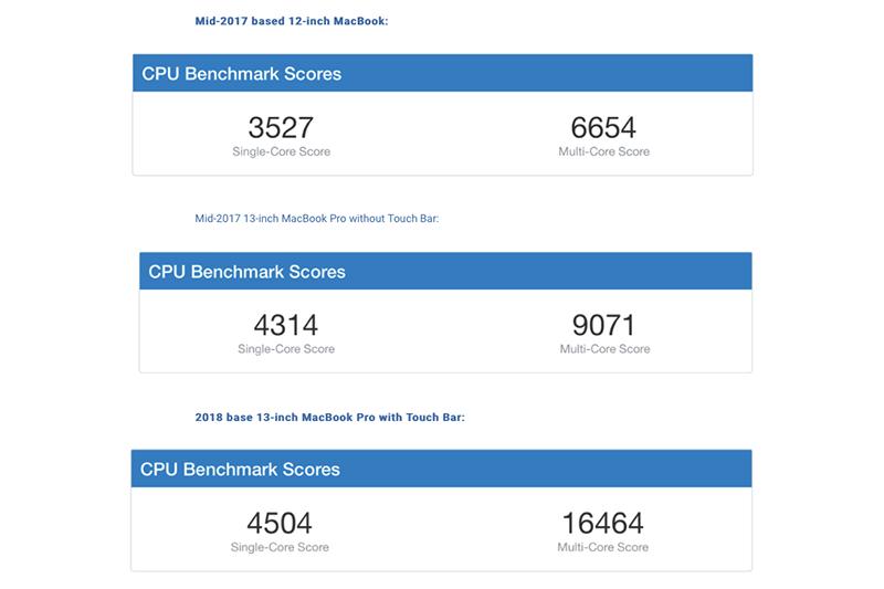 新款MacBook Air的升級幅度大,性能較前代提升20%。圖/取自《9To5...