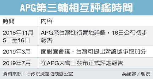 APG第三輪相互評鑑時間 圖/經濟日報提供