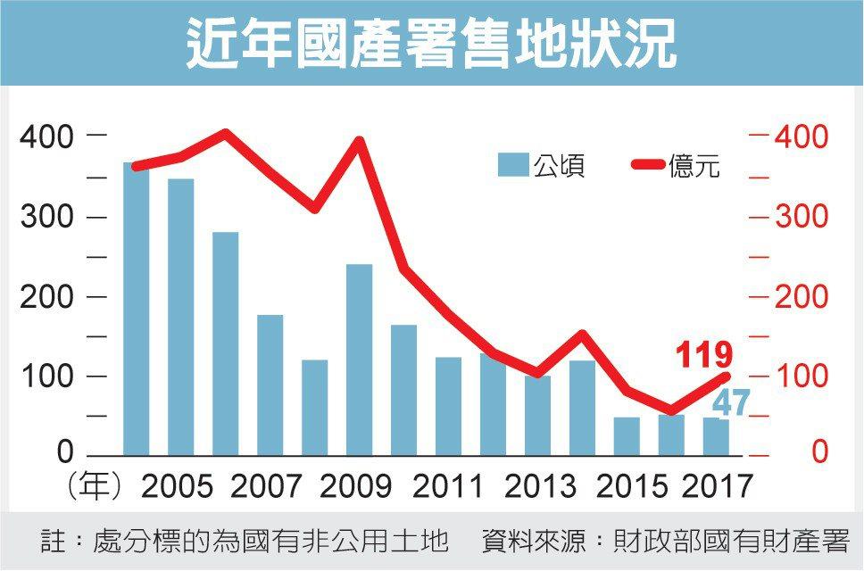 近年國產署售地狀況 圖/經濟日報提供