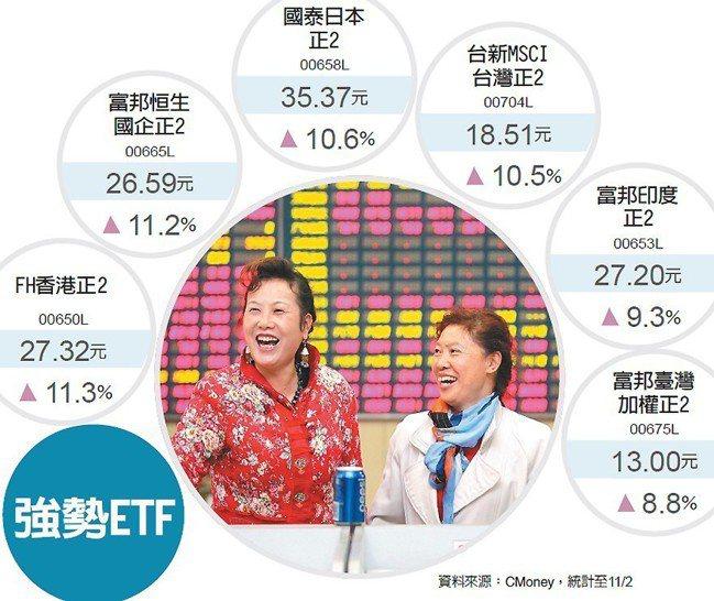強勢ETF 圖/經濟日報提供